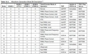 Arduino定时器和中断的使用
