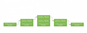 理解JavaScript 中的执行上下文和执行栈